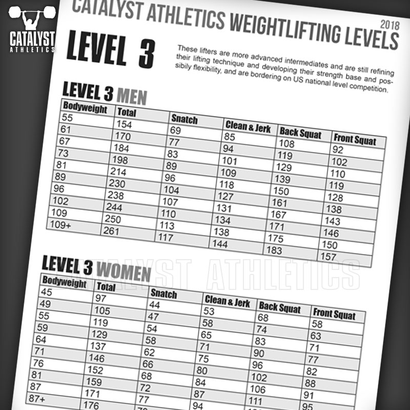 Olympic Weightlifting Skill Levels Chart By Greg Everett Olympic